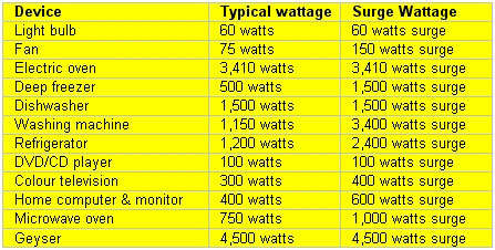 Amp chart for household appliances
